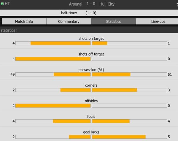 Arsenal vs Hull City (2-0): Sanchez ghi ban bang tay hinh anh 21