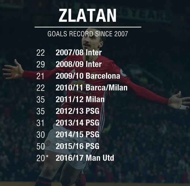 Chi Ronaldo moi co the so sanh voi Ibrahimovic hinh anh 2