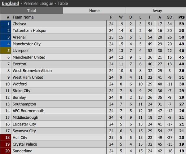 Arsenal vs Hull City (2-0): Sanchez ghi ban bang tay hinh anh 2