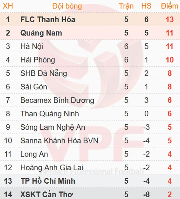 CLB Hai Phong 1-1 CLB Ha Noi: Quang Hai tiep tuc ghi dau an hinh anh 2
