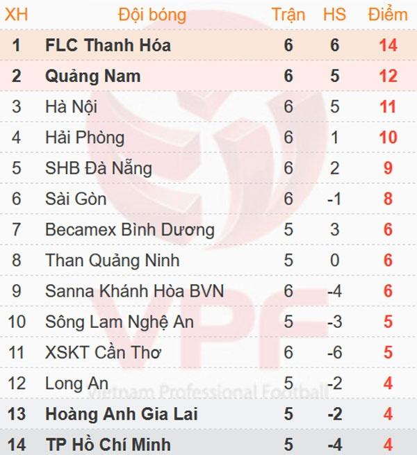 CLB Thanh Hoa tiep tuc bat bai o V.League 2017 hinh anh 1