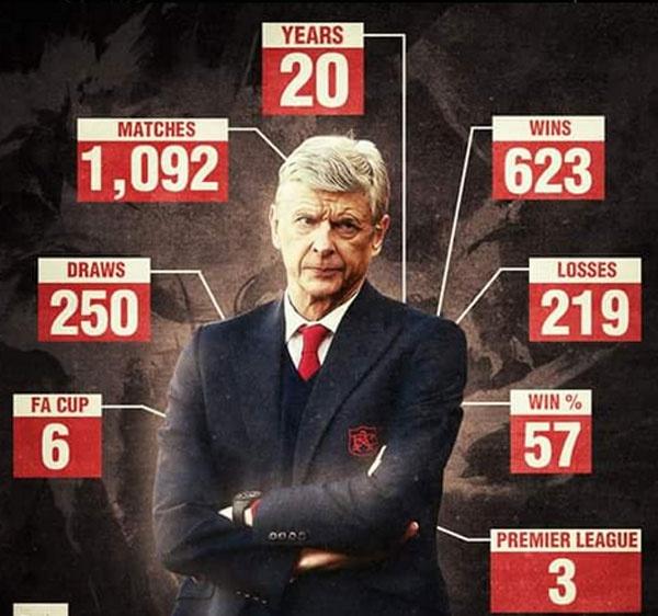 Arsene Wenger tuyen bo khong nghi huu anh 2