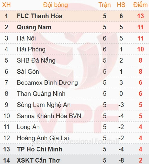 CLB Thanh Hoa tiep tuc bat bai o V.League 2017 hinh anh 5