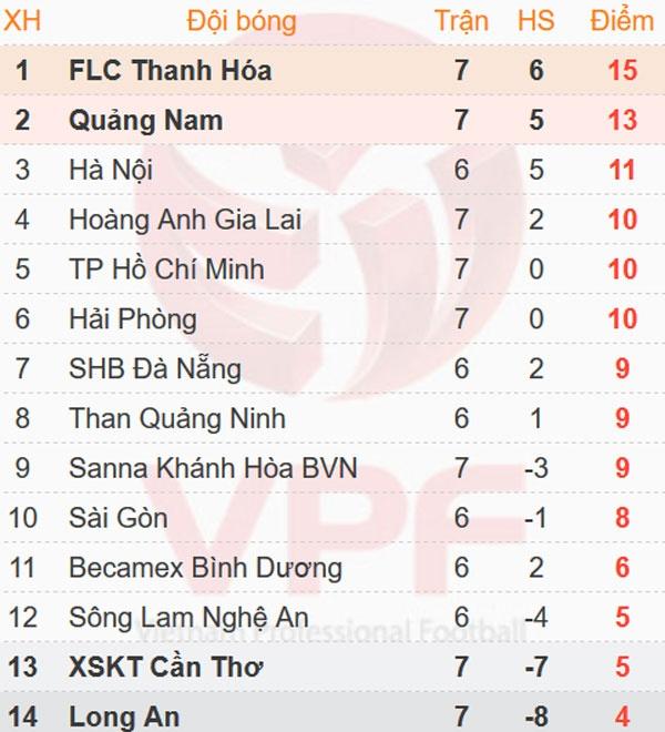 CLB Long An 0-3 CLB HAGL: Cong Phuong, Van Thanh ghi ban hinh anh 1
