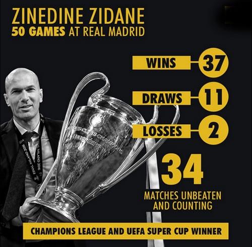 Zidane se bi sa thai neu Real Madrid trang tay hinh anh 2