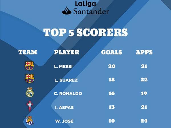 Ronaldo ren the luc sau khi lap ky luc o La Liga hinh anh 2