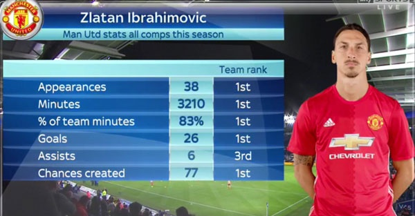 Ibrahimovic muon giup MU gianh cu an ba anh 2