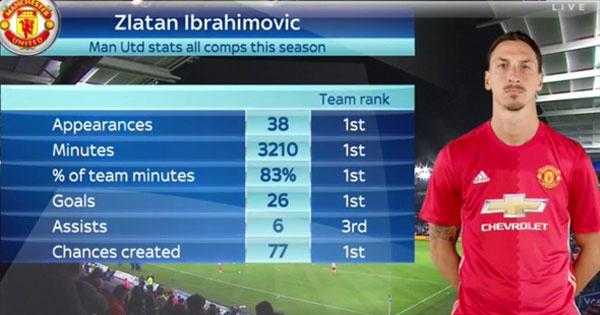 Alex Ferguson phan khich vi ban thang cua Ibrahimovic hinh anh 2