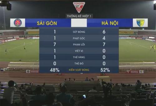 Tuong thuat CLB Sai Gon vs CLB Ha Noi anh 17