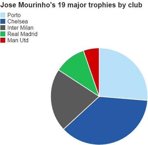 Jose Mourinho tu choi PSG vi tien luong hinh anh 2