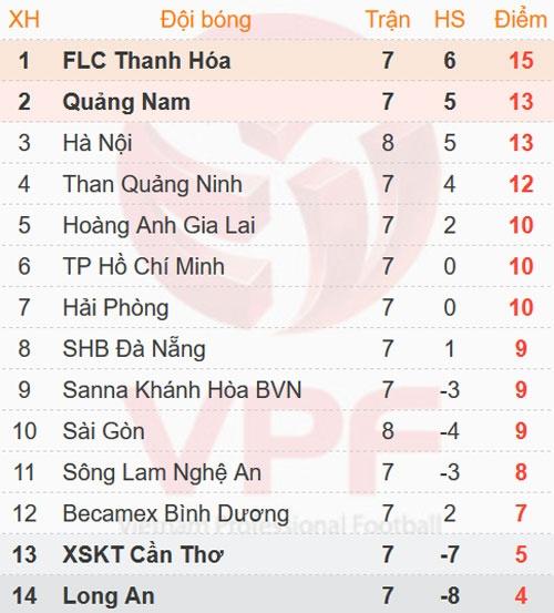 Tuong thuat CLB Sai Gon vs CLB Ha Noi anh 2
