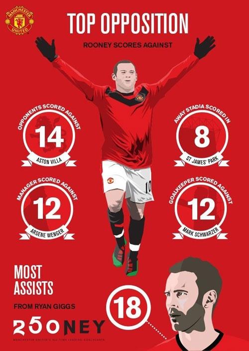 Mourinho tiet lo tuong lai cua Wayne Rooney anh 2