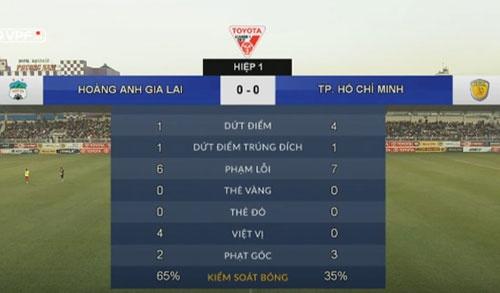 Cong Phuong danh dau doi xa ngang, HAGL thua phut bu gio hinh anh 16