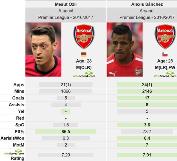 Arsenal mat Oezil o tran 'chung ket' gap Liverpool hinh anh 2