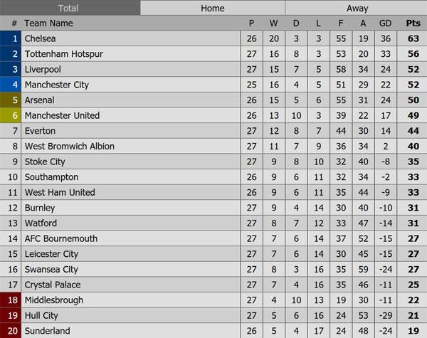 Tottenham 3-2 Everton: Harry Kane dan dau cuoc dua vua pha luoi hinh anh 1