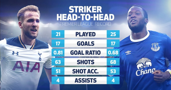 Tottenham 3-2 Everton: Harry Kane dan dau cuoc dua vua pha luoi hinh anh 3