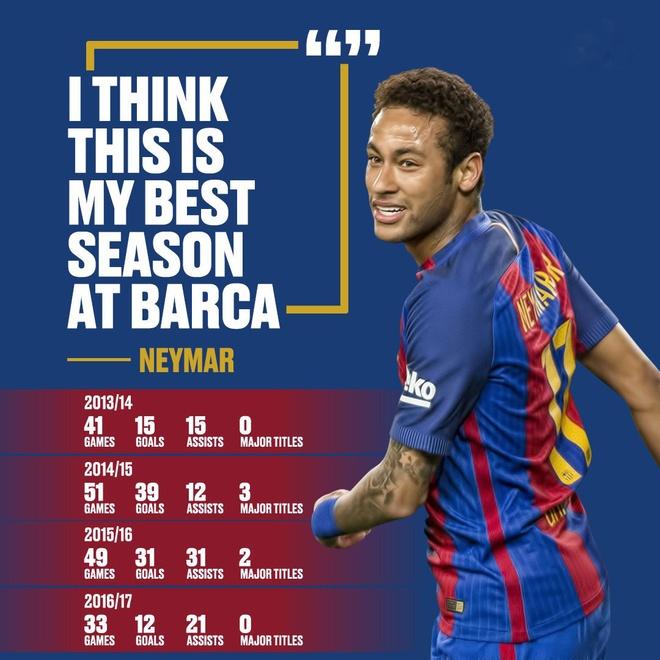 Neymar ca cuoc sut tung luoi PSG 2 lan voi dong doi hinh anh 2