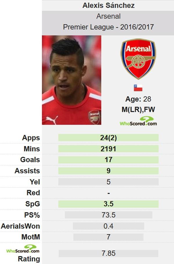 Them cau thu muon cung Sanchez roi Arsenal hinh anh 2