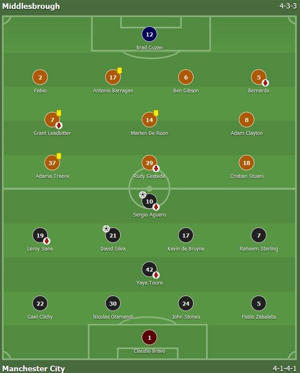 tran Middlesbrough vs Man City anh 1