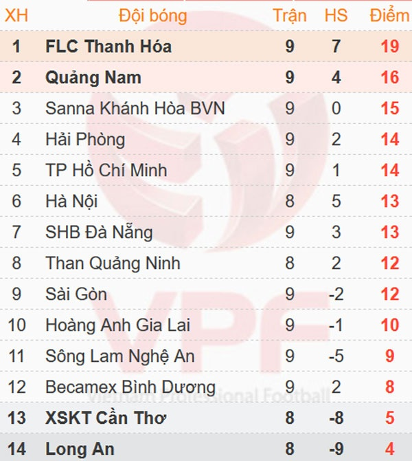 CLB Sai Gon thang SLNA 3-1, CLB Thanh Hoa tiep tuc bat bai hinh anh 2
