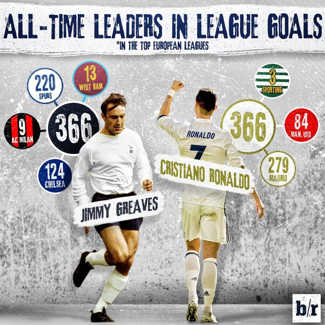 Ronaldo lap ky luc ghi ban bang dau o La Liga hinh anh 2
