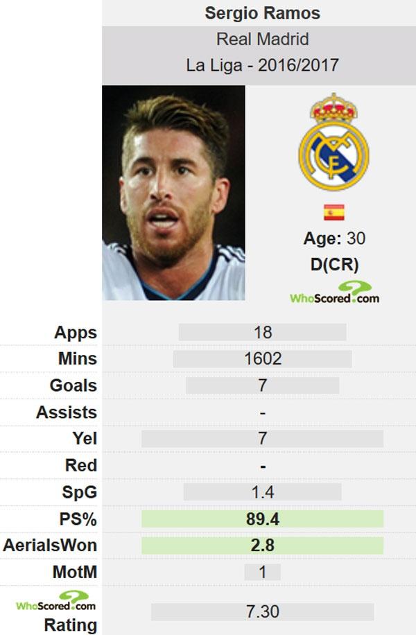 Real Madrid kem xa Barca neu khong co Ramos hinh anh 2