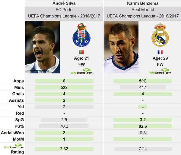 Ronaldo tien cu tai nang tre cho Real Madrid hinh anh 2