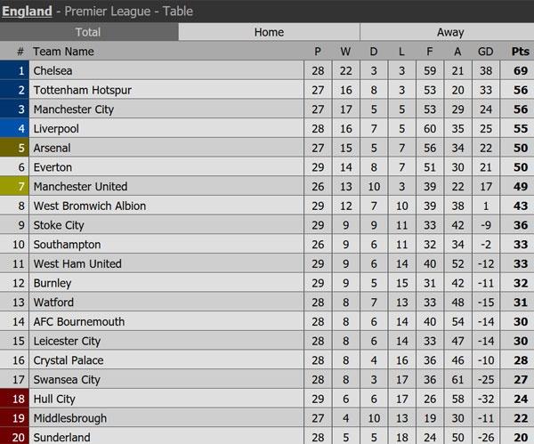 Tran Stoke vs Chelsea anh 2