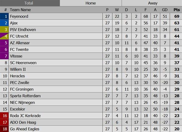 Con trai Kluivert lan dau ghi ban cho Ajax o tuoi 17 hinh anh 2