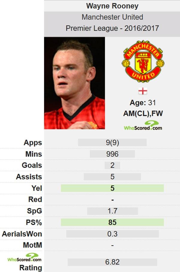 Huyen thoai MU khuyen Rooney giai nghe sau mua nay hinh anh 2