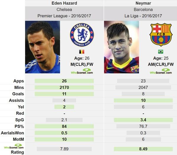 Chelsea va Barca dat thoa thuan muc phi cua Neymar hinh anh 2