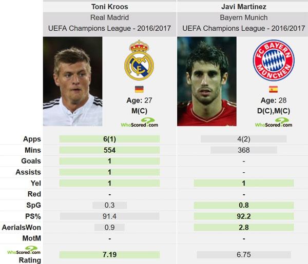 Kroos tuyen bo khong so Bayern o Champions League hinh anh 2