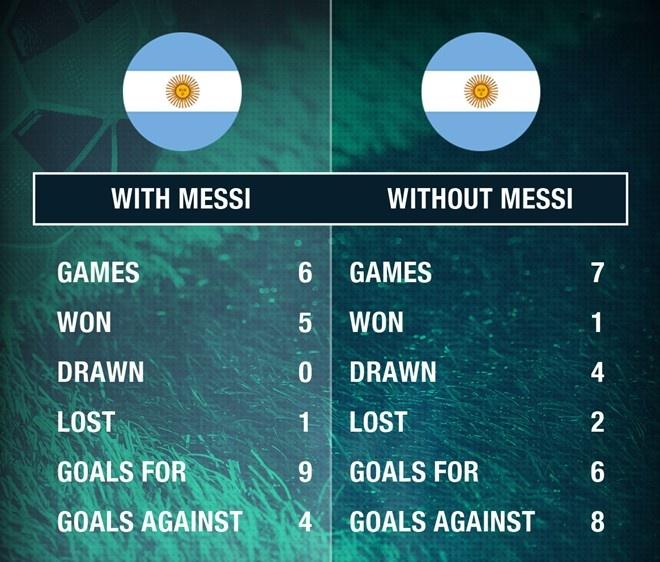 Messi khong tra loi dien thoai cua Maradona hinh anh 2
