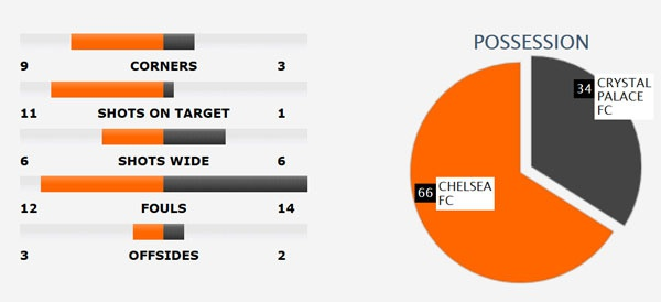 Chelsea bat ngo thua nguoc Crystal Palace 1-2 hinh anh 1