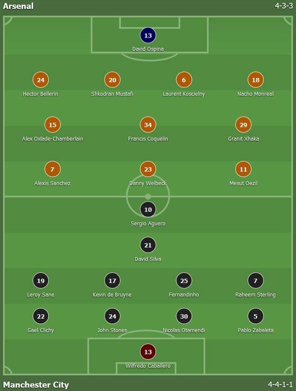 Arsenal vs Man City (2-2): Ruot duoi ty so kich tinh hinh anh 3