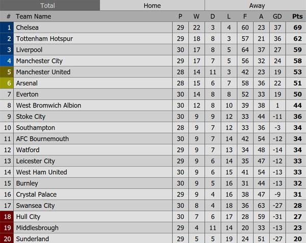 Arsenal vs Man City (2-2): Ruot duoi ty so kich tinh hinh anh 4