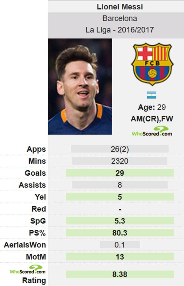 'That buon cuoi khi noi Messi sa sut phong do' hinh anh 2