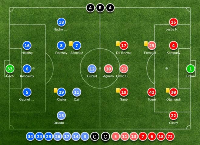 Thang Man City 2-1 sau 120 phut, Arsenal vao chung ket cup FA hinh anh 2