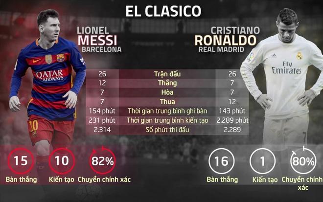 Ronaldo doa ghi hat-trick vao luoi Barca o El Clasico hinh anh 1