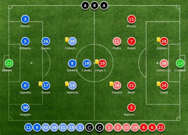 Tran Everton vs Chelsea anh 3