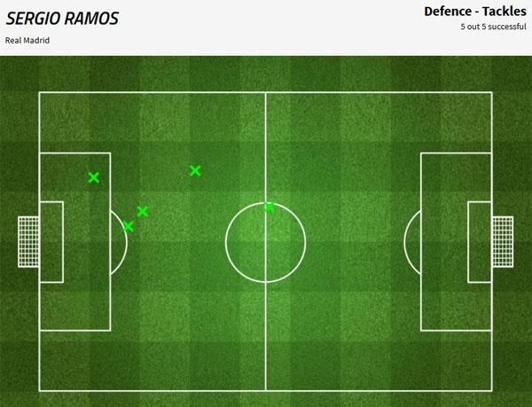 Ramos khong phai nhan the do la dung anh 2