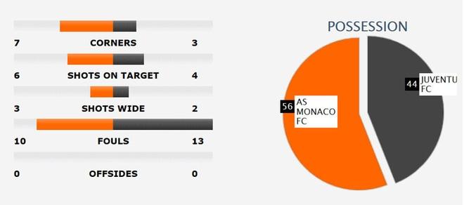Tran AS Monaco vs Juve anh 3