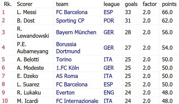 Messi huong toi ky luc giay vang chau Au cua Ronaldo hinh anh 2