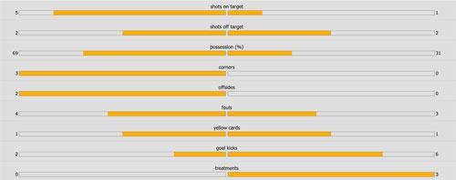 Man City vs Crystal Palace (5-0): Thay tro Guardiola vao top 3 hinh anh 16