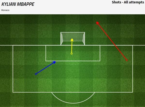 Messi duoc khuyen hoc Mbappe cach danh bai Buffon hinh anh 3