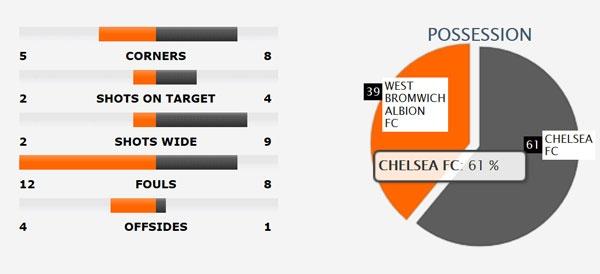 Chelsea vo dich Premier League truoc 2 vong dau hinh anh 3