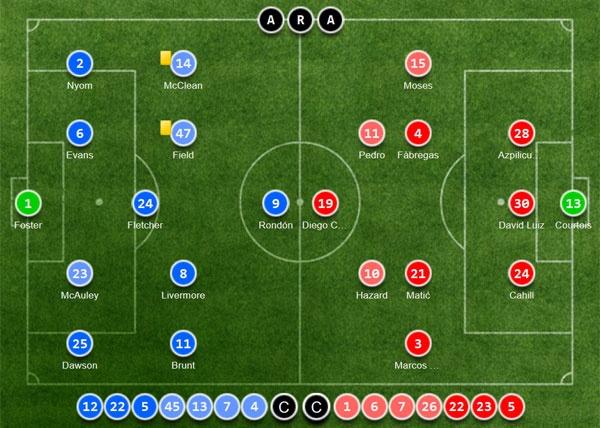 Chelsea vo dich Premier League truoc 2 vong dau hinh anh 2