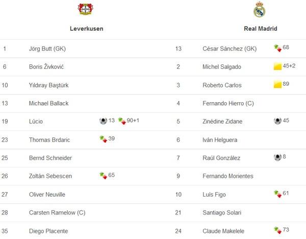 Tron 15 nam Zidane ghi tuyet pham anh 2