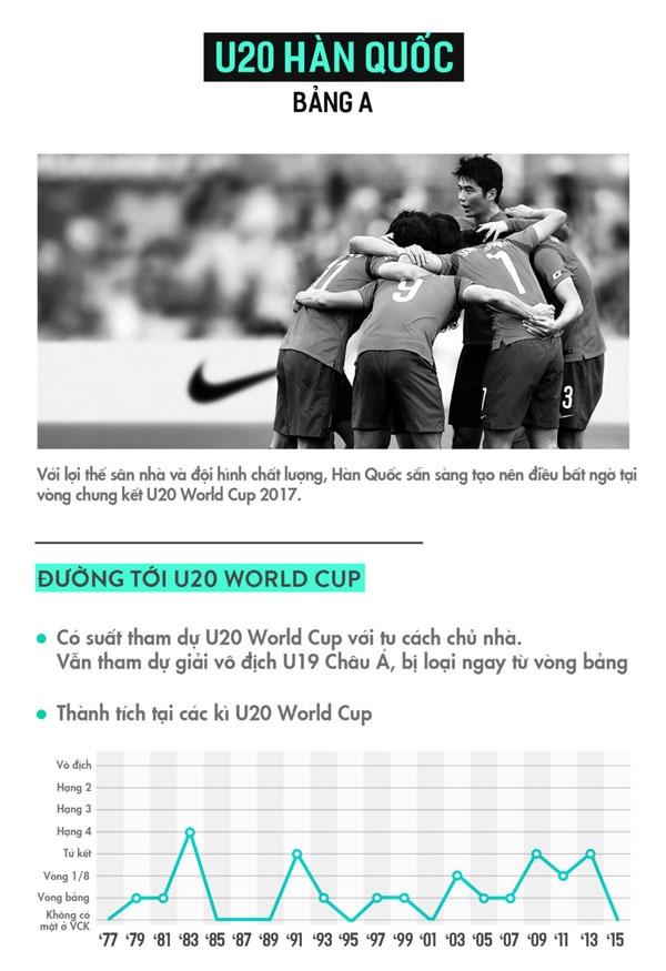 U20 Han Quoc vs U20 Guinea (3-0): Chu nha ra quan an tuong hinh anh 7