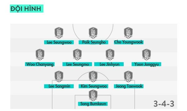 U20 Han Quoc vs U20 Guinea (3-0): Chu nha ra quan an tuong hinh anh 8